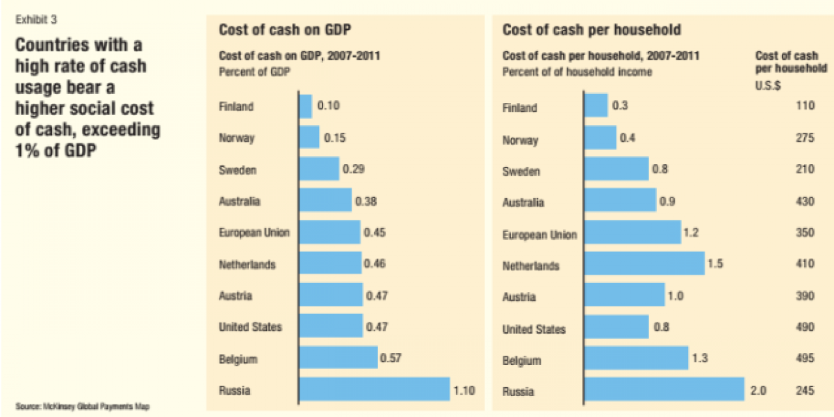 cost-of-cash-mckinsey