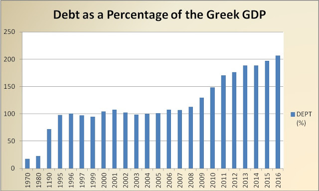 Εξέλιξη ελληνικού χρέους 1970-2016 σύμφωνα με την Eurostat