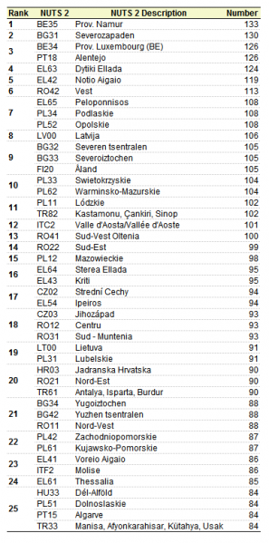 297px-Table_2_Ranking_of_the_25_NUTS_2_regions_which_have_the_highest_number_of_road_fatalities_per_million_inhabitants_in_2014