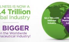 Βιομηχανία ευεξίας: Μία υπόθεση τρισεκατομμυρίων δολαρίων